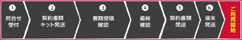 home 5G ご利用までの流れ